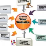 Submits your WebSite to 1,800 Backlinks places for FREE!