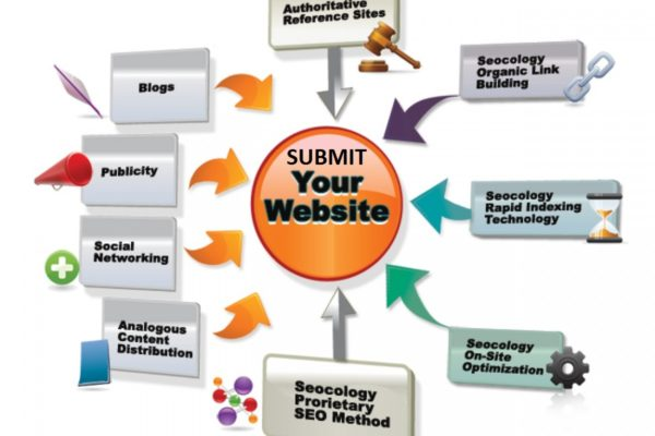 seo-submits-website-backlinks-free