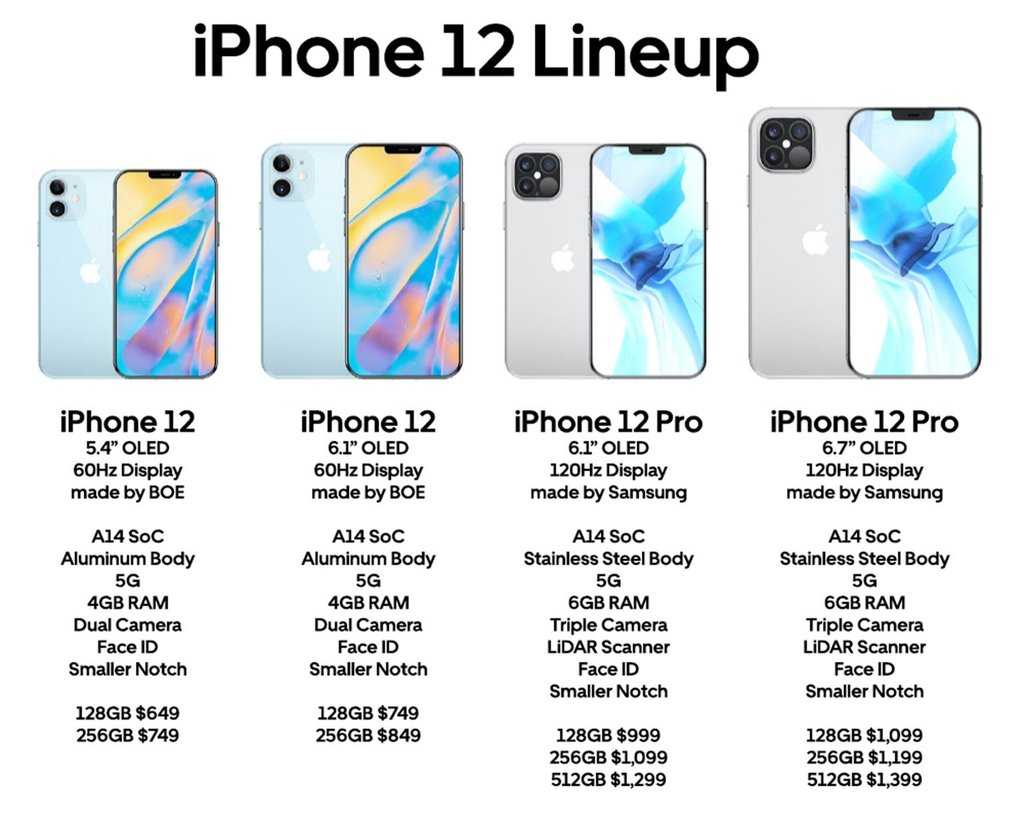iphone 12 price